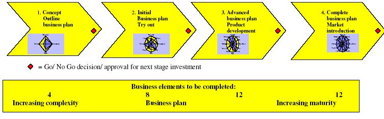 Business Plan Format  Stratecution BV